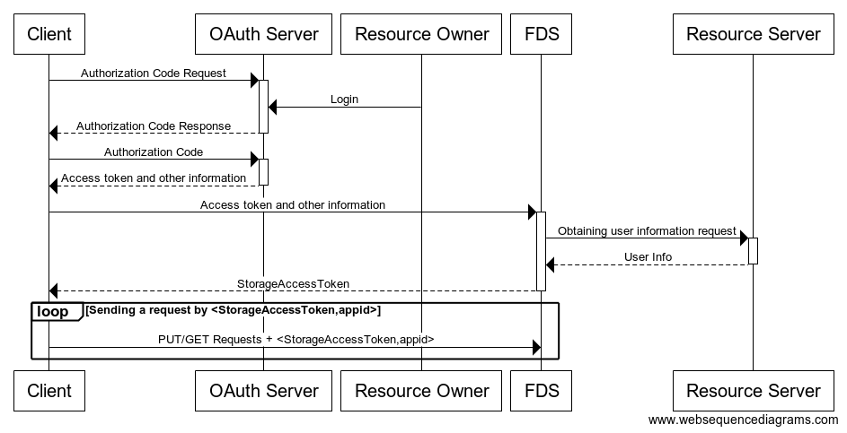 OAUTH Authentication · Xiaomi Galaxy FDS Doc
